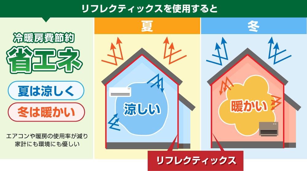 リフレクティックスを使用すると冷暖房費節約で省エネ 夏は涼しく、冬は暖かい