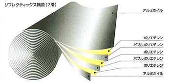 超薄型高遮熱リフレクティックス
